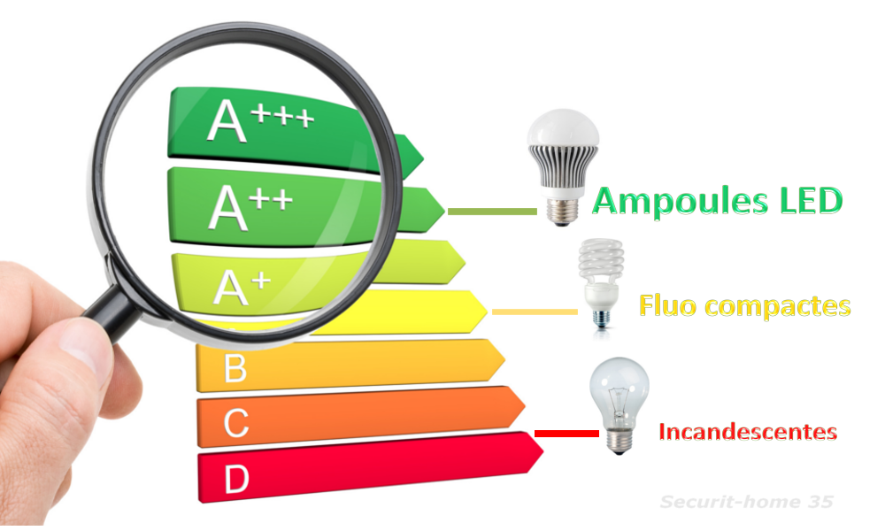 Comparatif energetique led