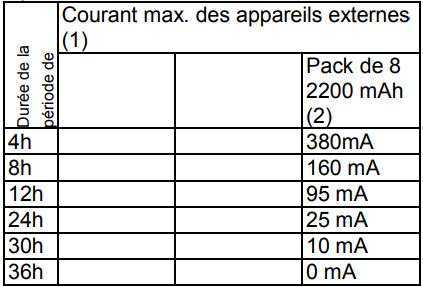 Courant max app externes