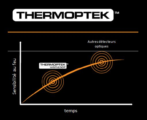 Thermoptek 1